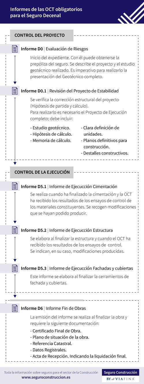 Infografía de los informes necesarios para la contratación del seguro decenal